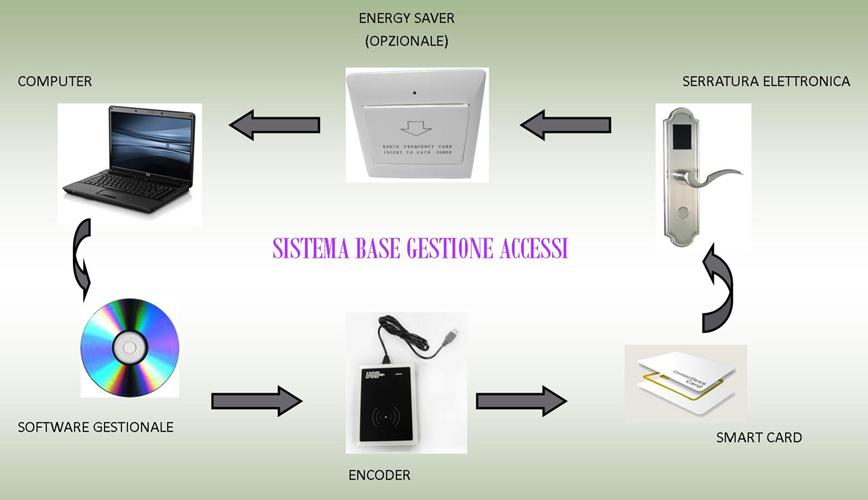 Sistema-base-gestione-accessi