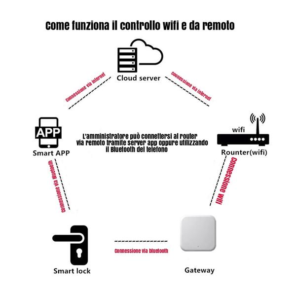 Serratura-remota_Schema_02_600x600